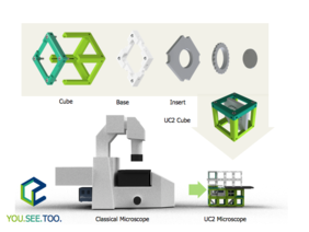 The open-source 3D-printed cube can host self-designed inserts, electrical and optical components. The resulting modules can be combined to form complex optical instruments. This allows the smartphone to be transformed into a powerful microscope in no time at all — and at almost any place on earth — in order to pose and answer completely new questions to science.Image: UC2